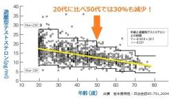 ds280テストステロン年齢関係図