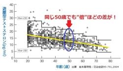 ds280テストステロン年齢関係図50歳